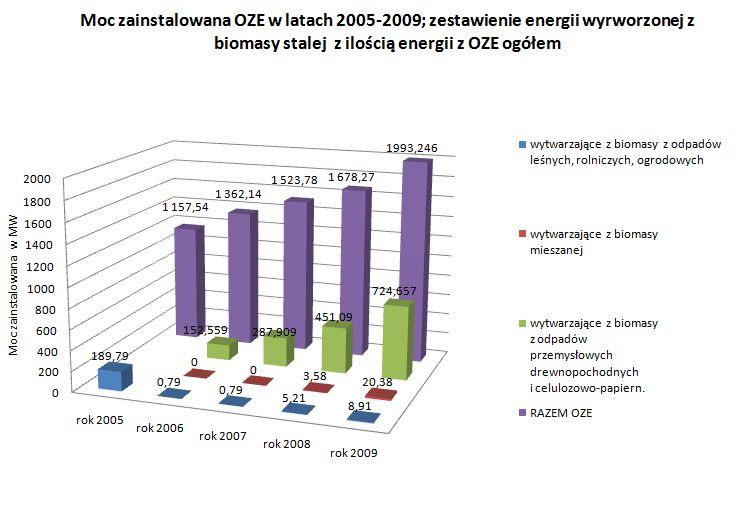 biomasa z OZE