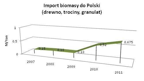 import biomasy drzewnej
